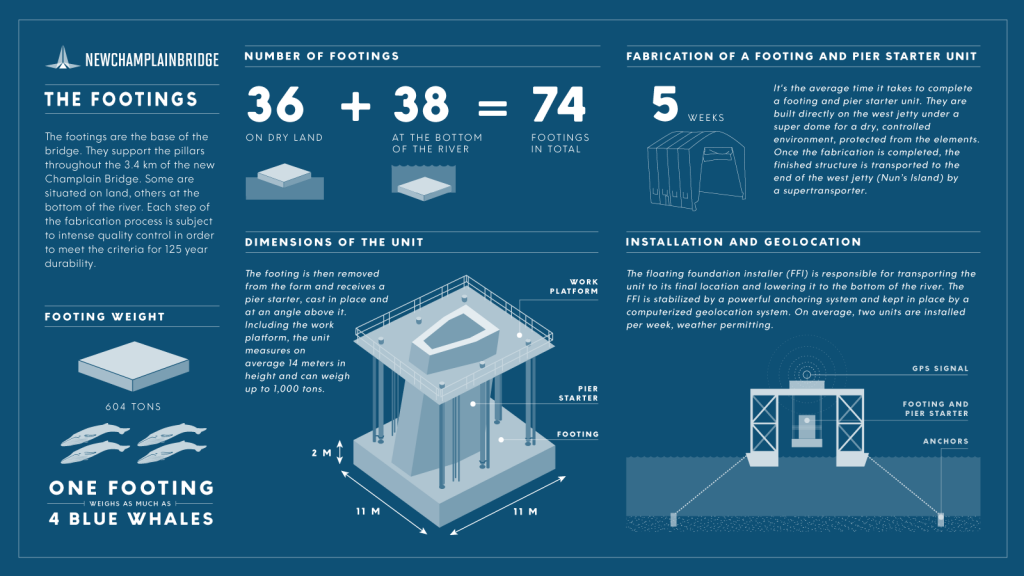 Infographic - Installation of a footing